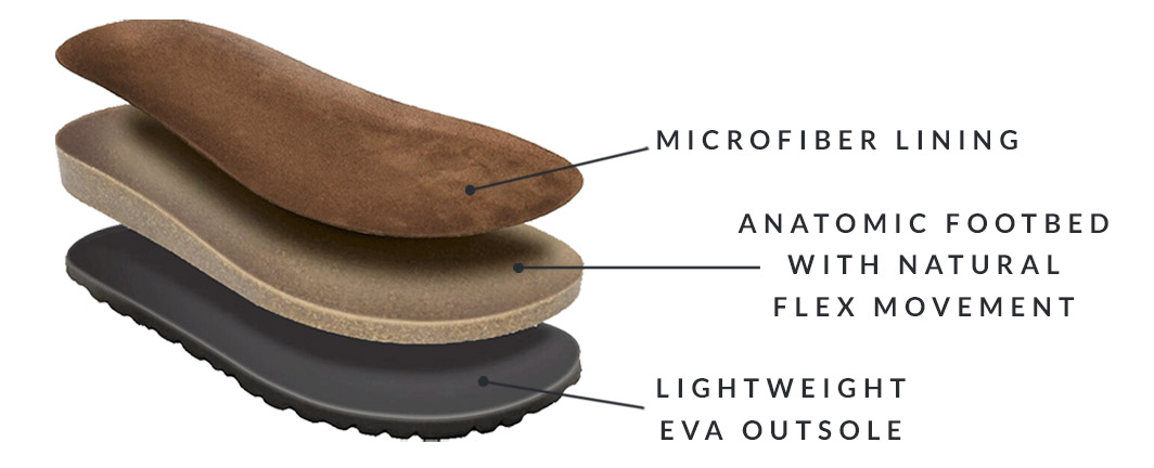 Our Footbeds have 3 layers: Microfiber lining, Anatomic Footbed with Natural Flex Movement, Lightweight EVA outside